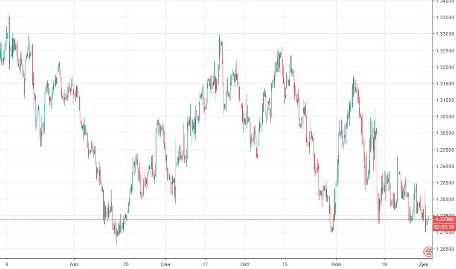 GBPUSD: Прогноз по GBP/USD на 04.12.2018