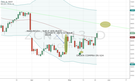 ZCN2013: Corn