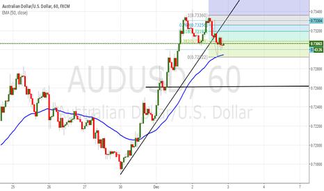 AUDUSD: AUD/USD Short Trade