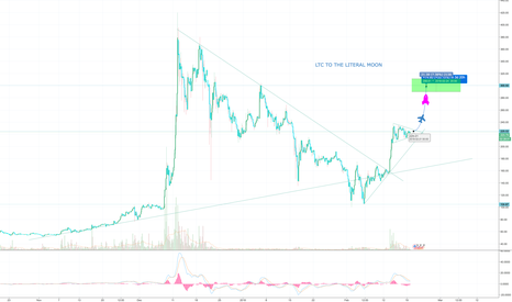 LTCUSD: LTC ABOUT TO WEDGE OUT TO THE MOON ... Where is 2000$ BTC ? ? !