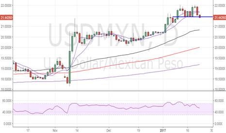 USDMXN: USD/MXN – Double top patter, needs to close below 21.4611