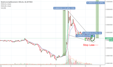 XEMBTC: XEM Bullish Possibilities