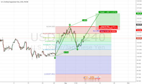 USDJPY: very good idea to take long