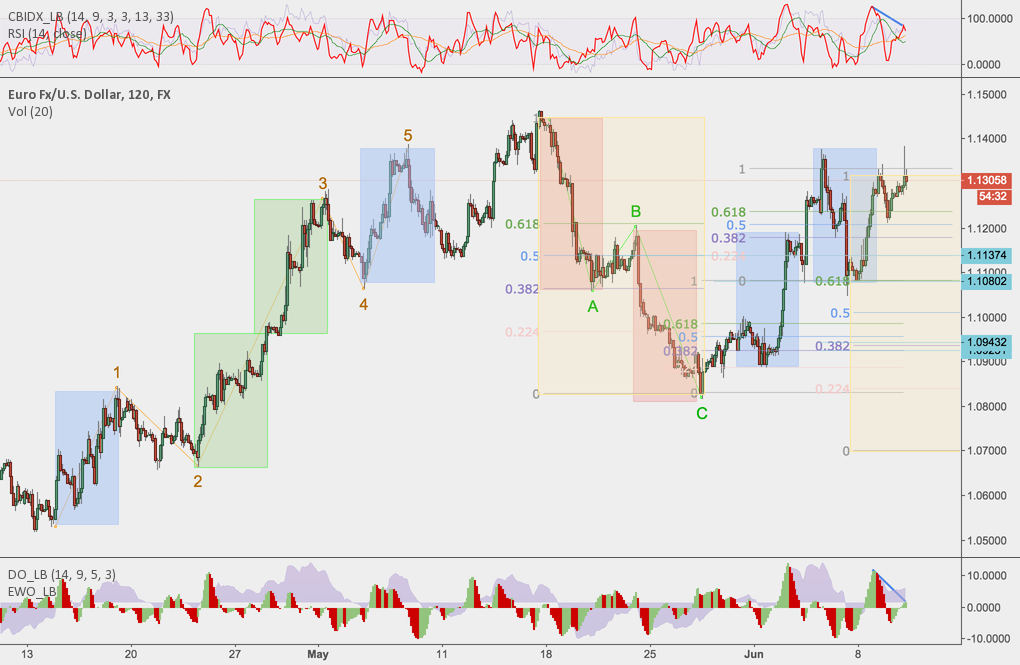 EURUSD - Short - Following up on previous targets being met