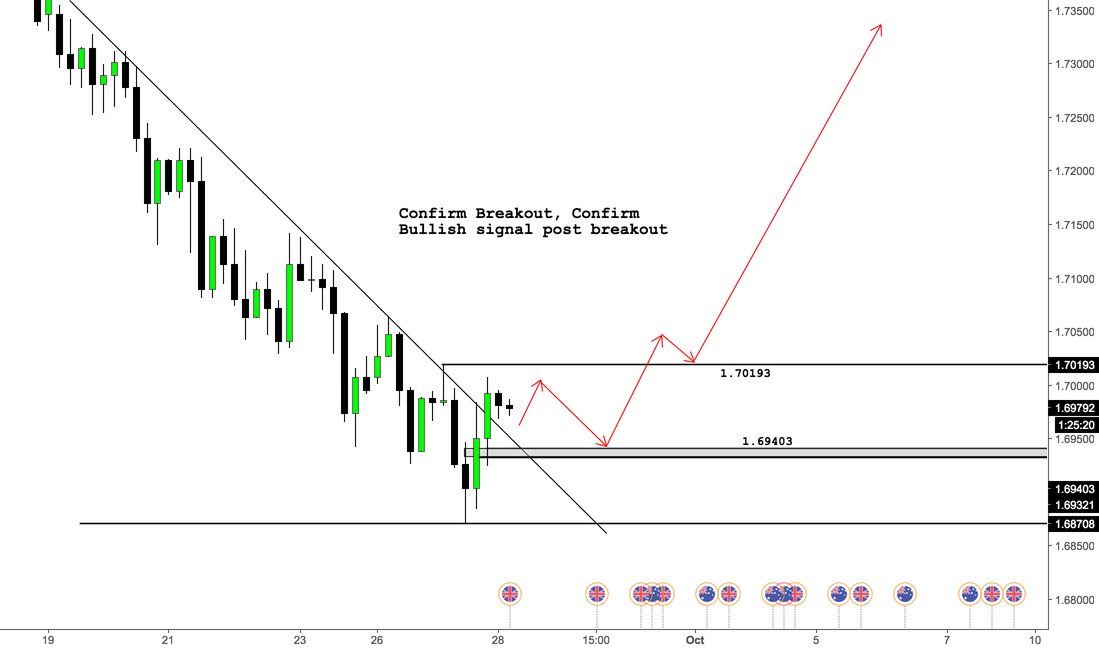 GBPAUD - Primed for LONG