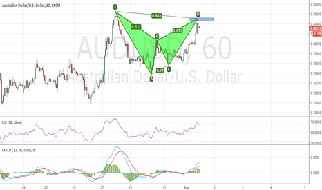 AUDUSD: AUDUSD Bat pattern completion at 0.8050