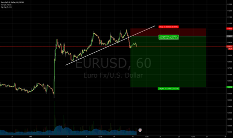 EURUSD: EURUSD Shorts for the Rate Hike.