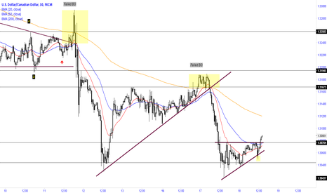 USDCAD: Breakout of ascending triangle