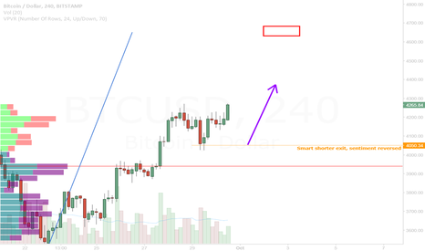 BTCUSD: Change of sentiment, Bitcoin floors now at 4050