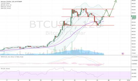 BTCUSD: BTC new highs coming