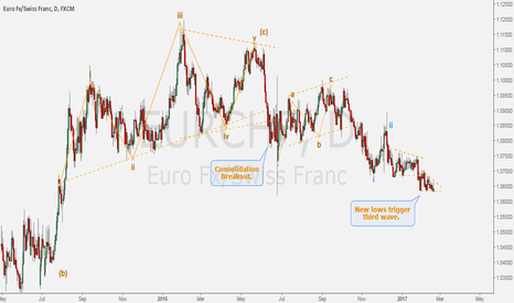 EURCHF: EURCHF - Price hung by a thread.