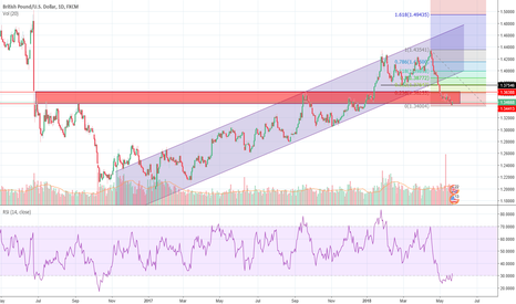 GBPUSD: GBPUSD retracement looking likely