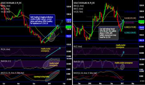 XAUUSD: Bulls in bullion halt at pivot point (50% fibos and 21-SMA)