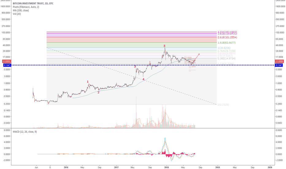 GBTC: GBTC-Post Wave 5 retracement is more than 76.4% and appears over