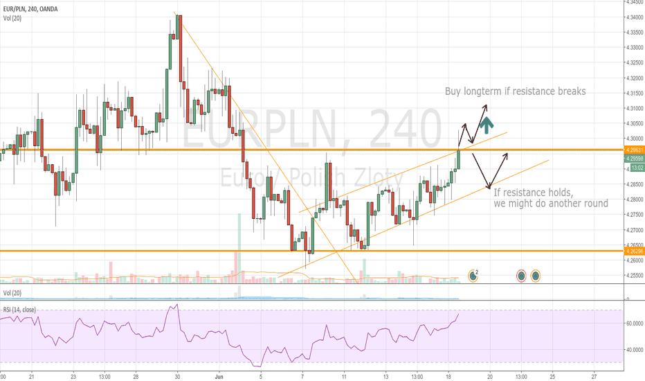 EURPLN: Breaking resistance?