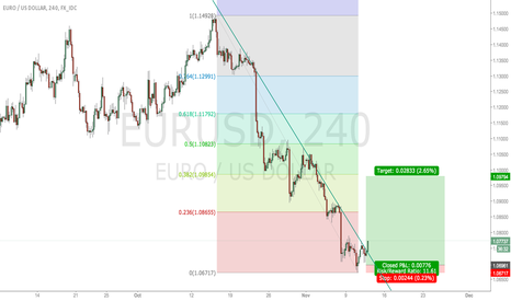 EURUSD: Expecting 1.09xxx in eurusd