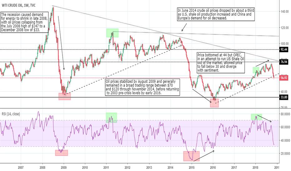 USOIL: OIL: what next?