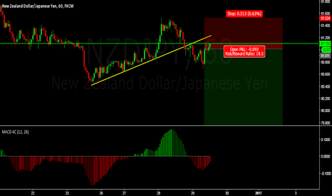 NZDJPY: strarting of a big move now breakout has already happend..short