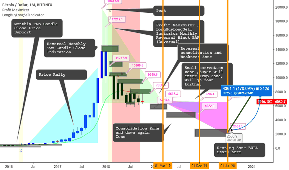 BTCUSD: BITCOIN to 2000 points on JULY 2020 BULL START HERE to 6841