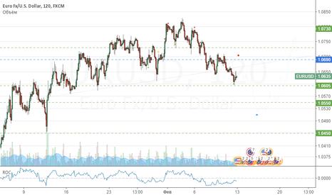 EURUSD: Продажа EUR/USD !после коррекции от ~1.069