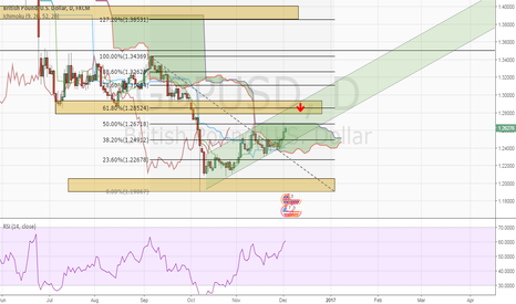 GBPUSD: My view on GBPUSD