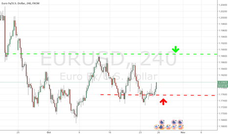 EURUSD: Fading chances of Yellen to retain the post