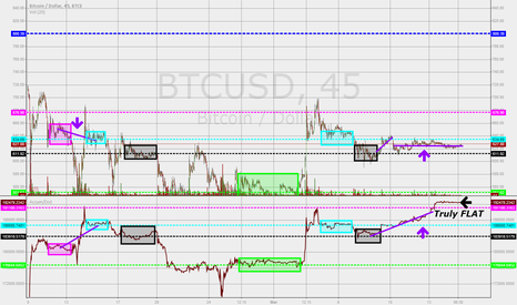 BTCUSD: Bear trend consolidation structure: The last of the accumulators