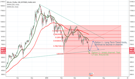 BTCUSD: BTC to bounce at around 6400? Or continue down to 6k?