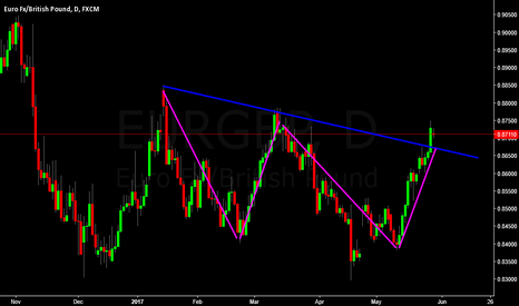 EURGBP: i see double bottom....