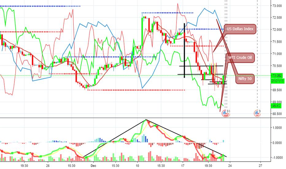 USDINR: USDINR Four hour chart seems bullish Bearish flag broken to up.