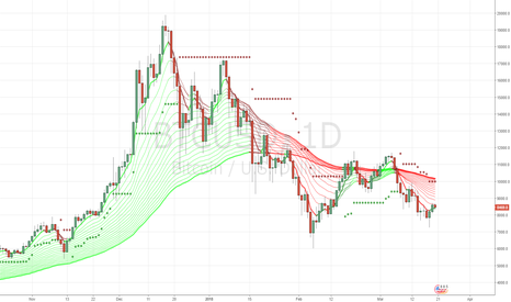 BTCUSD: better to  be see above 10000 for going long.Short for now