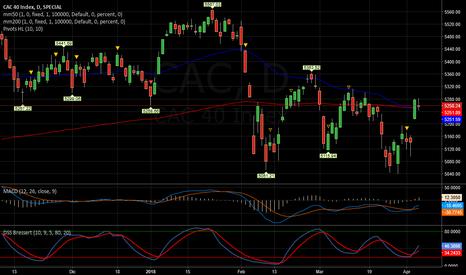CAC: CAC   -   Come il Dax