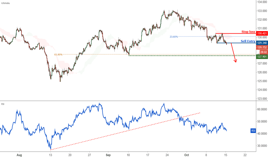 EURJPY:  Possible trend shift in EURJPY – going short