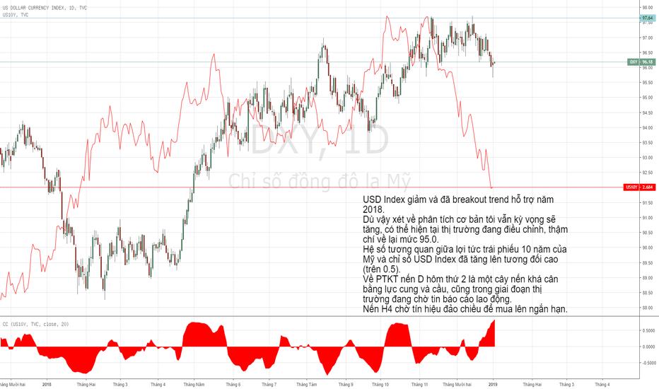 DXY: USD Index - Dấu hiệu tăng ngắn hạn, canh buy.