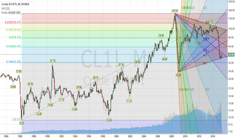 CL1!: 42 is the bottom of the Crude Oil WTI, 62.44 is the next goal