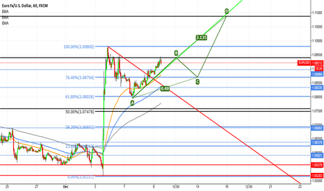 EURUSD: EUR/USD ABCD Bullish pattern