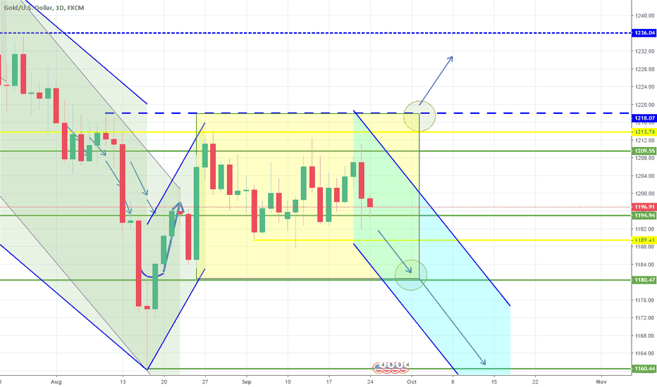 XAUUSD: Sideways within the 1D Rectangle. Last attempt to break lower.