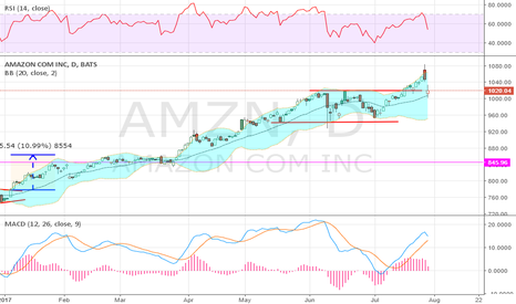 AMZN: Pulls back to its 20 day SMA and everyone
