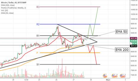 BTCUSD: formacion de triangulo simetrico en BTC?