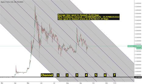 XRPUSDT: XRP/USD Basic Analysis