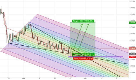 EURGBP: Diagonal triangle - possible trend reversal.