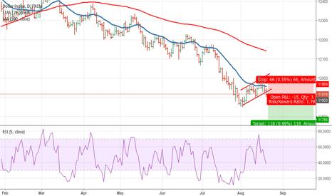 USDOLLAR: Dollar index Short