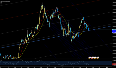 GBPUSD: touch
