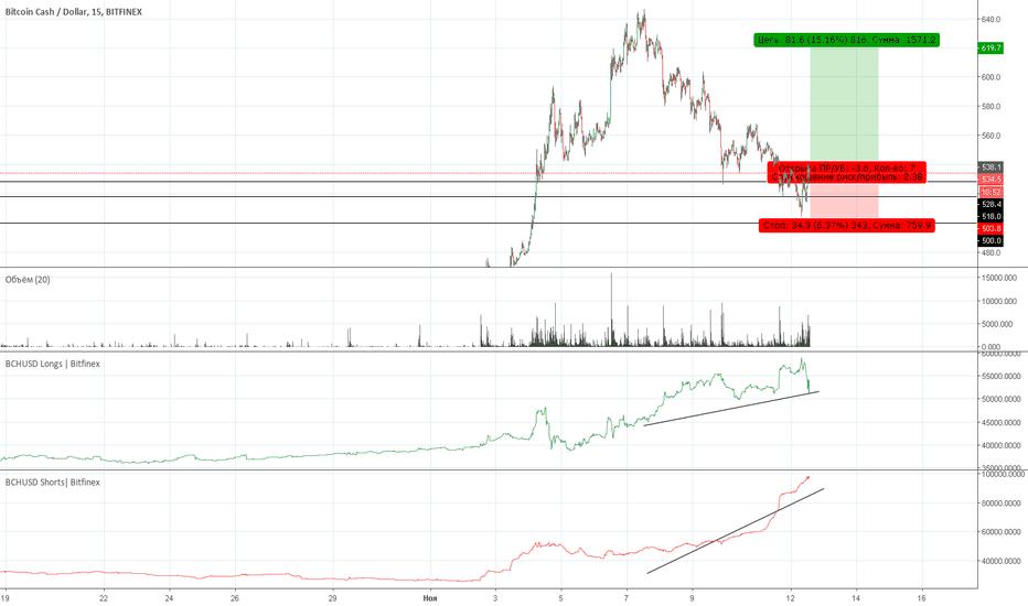BCHUSD: BCH Bitfinex | Рекомендация на покупку