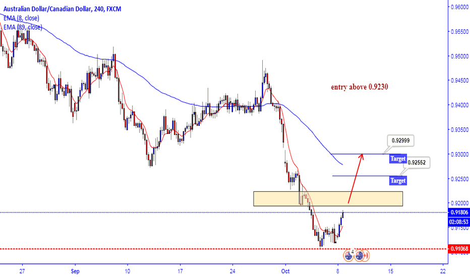AUDCAD: AUDCAD watch for long...
