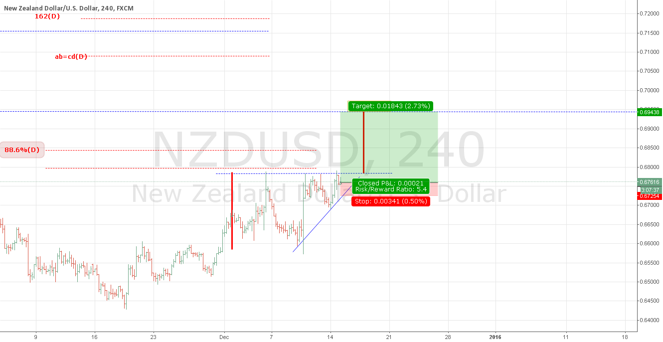 NZDUSD : ascending triangle continuation pattern