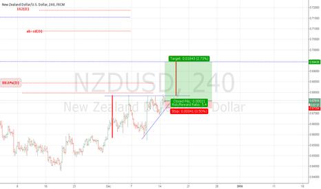 NZDUSD: NZDUSD : ascending triangle continuation pattern