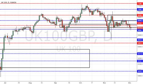 UK100GBP: FTSE Possible Rebound