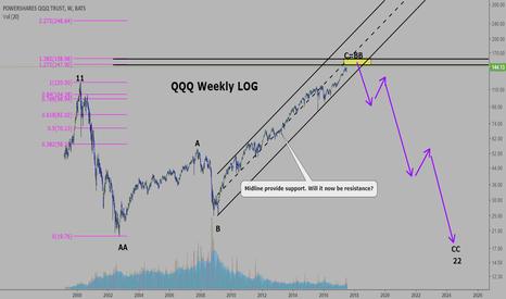 QQQ: QQQ: A bearish scenario I think possible.