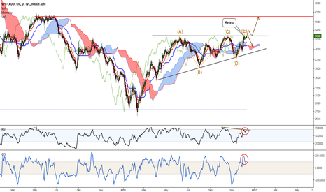 USOIL: retest resistance at 52$